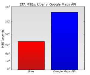 Uber vs. Google