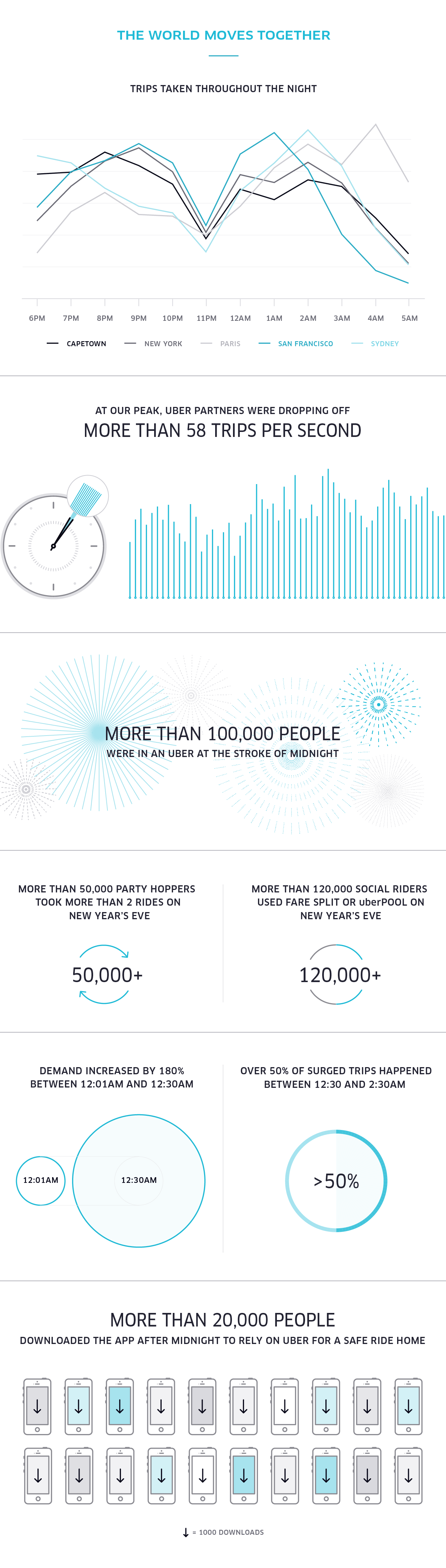 uber_NYERecap_Infographic_v3
