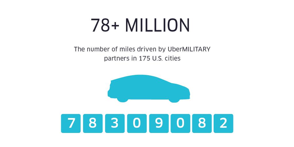 UberMILITARY 50k infographics 1024x512-02