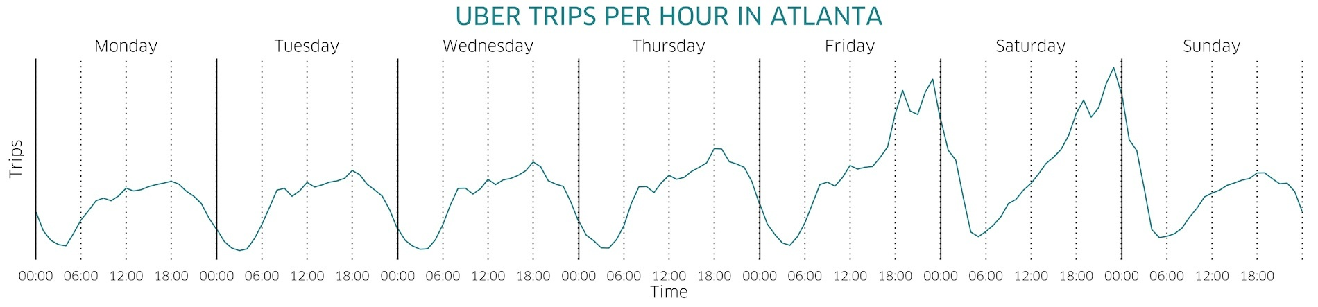 hourly_trips_atlanta