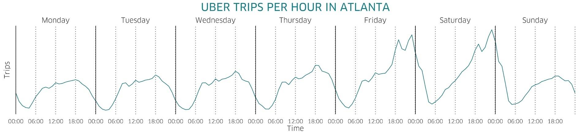 hourly_trips_atlanta
