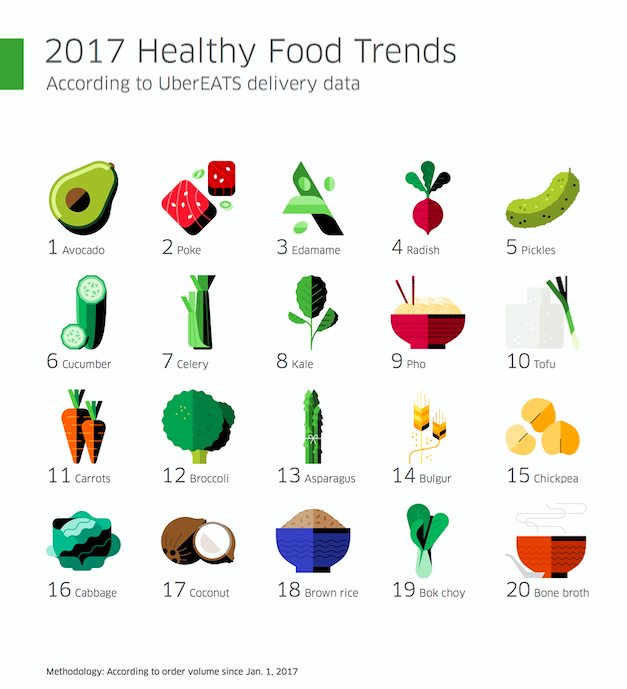 The Healthy Foods You're Eating In 2017