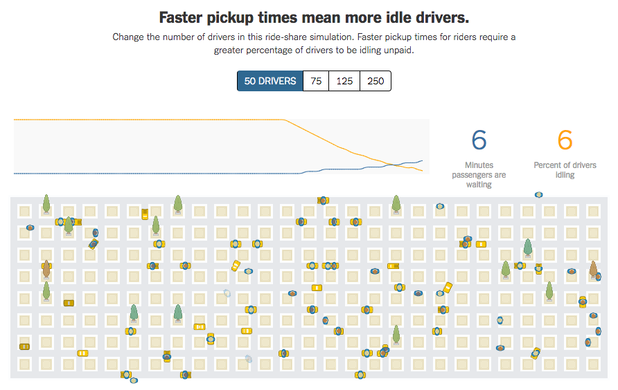 Faster pickup times mean busier drivers | Uber Newsroom
