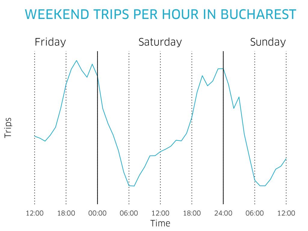 hourly_trips_DUI_bucharest