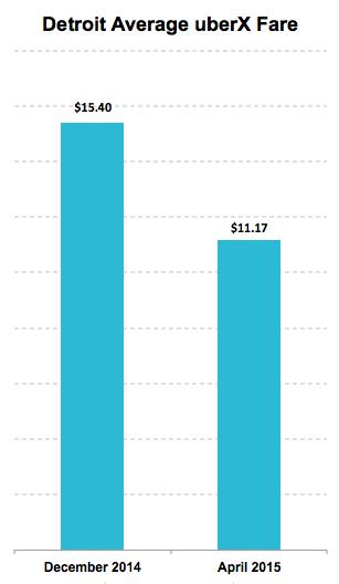 Detroit Average uberX Fare